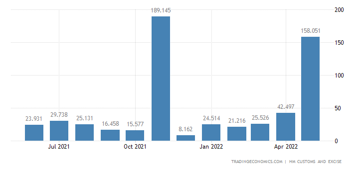 United Kingdom Imports of Ships Boats & Floating Structures