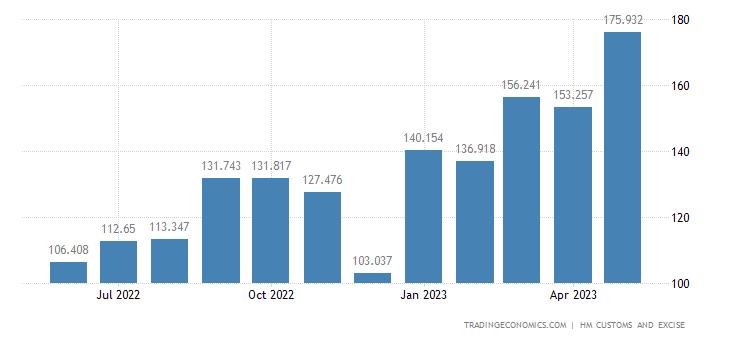 United Kingdom Imports of Sugars & Sugar Confectionery
