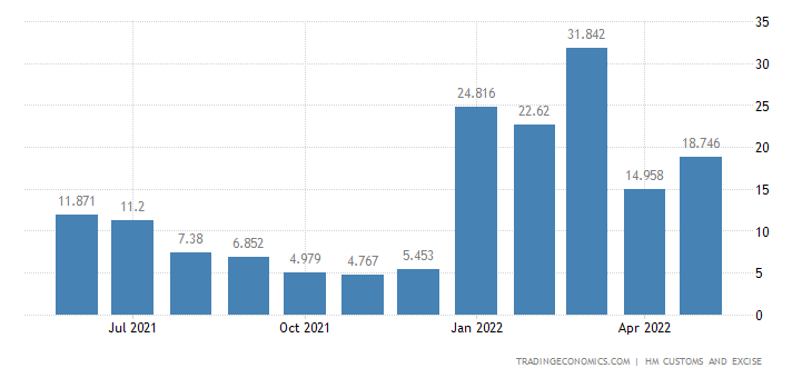 United Kingdom Imports of Umbrellas, Sticks, Whips & Riding-crops