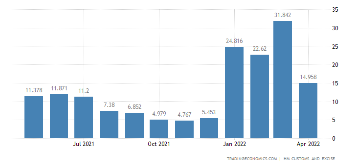 United Kingdom Imports of Umbrellas Sticks Whips & Riding-crops