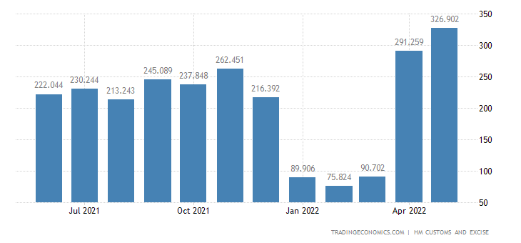 United Kingdom Imports of Vegetable, Fruit, Nuts & Plants Parts