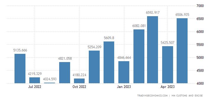 United Kingdom Imports of Vehicles Not Railway, Tram, Parts & Ac