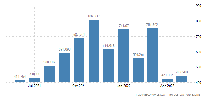 United Kingdom Imports of ys, Games, Sports Requisites & Parts &