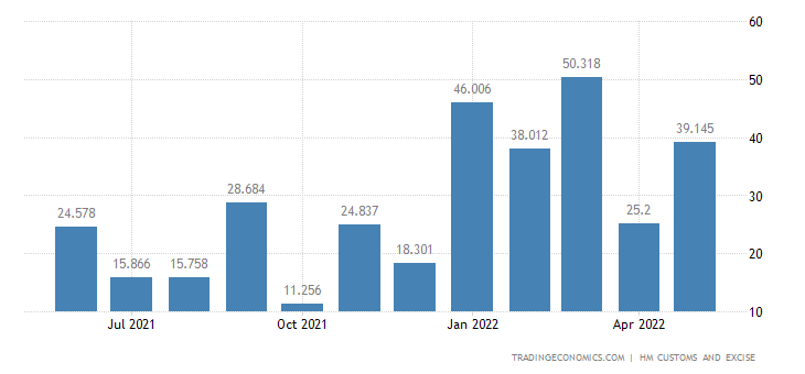 United Kingdom Imports of Zinc & Related Articles