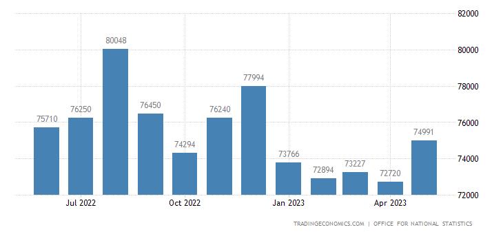 United Kingdom Imports