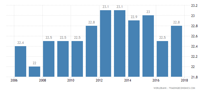 united kingdom income share held by fourth 20percent wb data