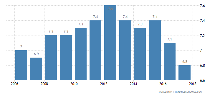 united kingdom income share held by lowest 20percent wb data