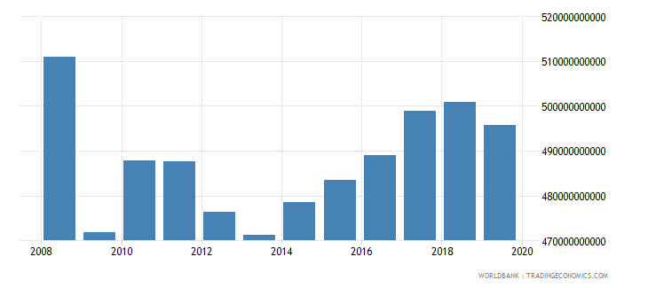 united kingdom industrial production constant us$ wb data