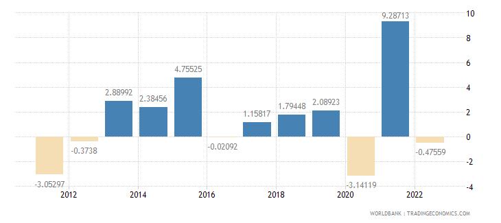 united kingdom industry value added annual percent growth wb data