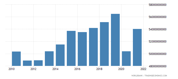 united kingdom industry value added constant 2000 us dollar wb data