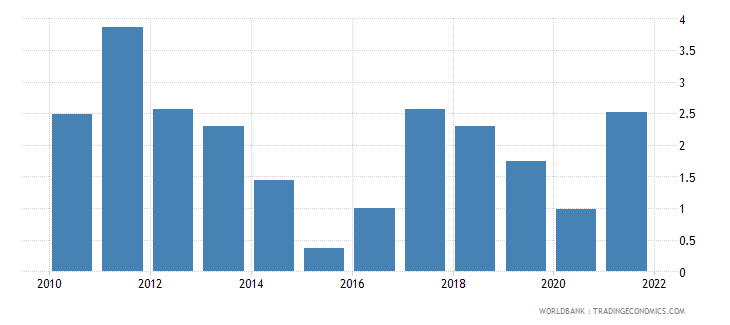 united kingdom inflation consumer prices annual percent wb data