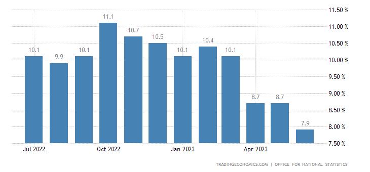 Chiến lược MUA ĐÁY BÁN ĐỈNH ngày 14-11-2017-United Kingdom Inflation Rate
