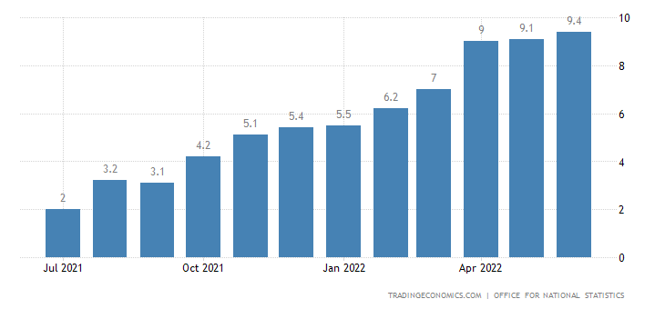 United Kingdom Inflation Rate | 2019 | Data | Chart | Calendar