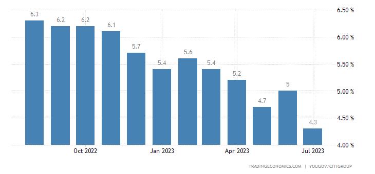 United Kingdom Inflation Expectations