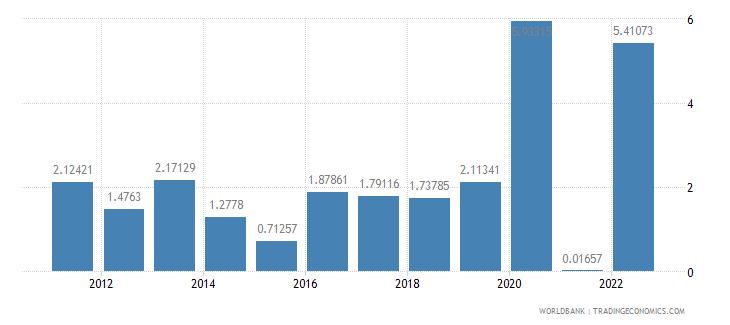 united kingdom inflation gdp deflator annual percent wb data