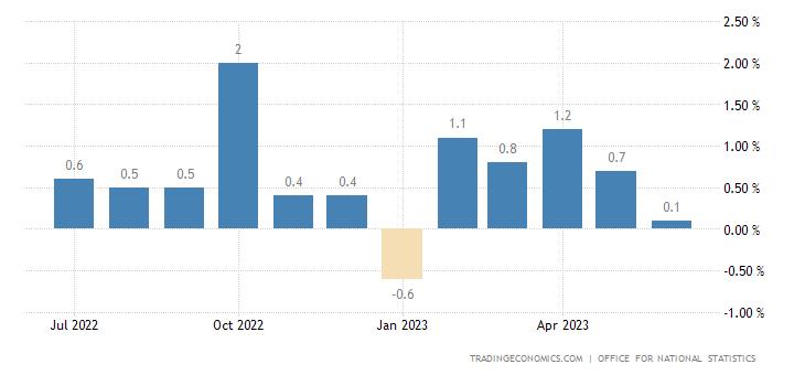 United Kingdom Inflation Rate MoM
