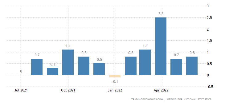 United Kingdom Inflation Rate MoM