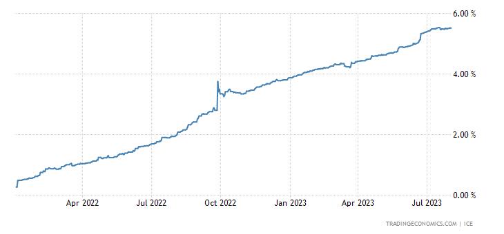 British Pound LIBOR Three Month Rate