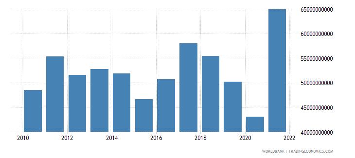 united kingdom interest payments current lcu wb data
