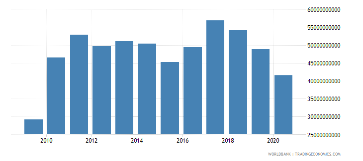 united kingdom interest payments current lcu wb data