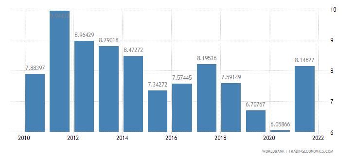 united kingdom interest payments percent of revenue wb data