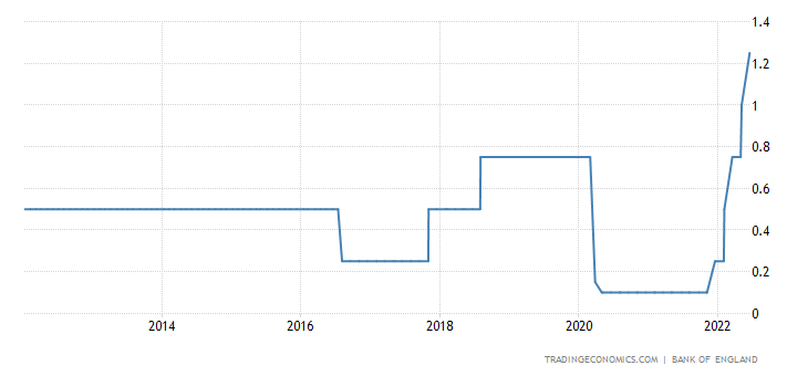 United Kingdom Interest Rate | 1971-2018 | Data | Chart ...