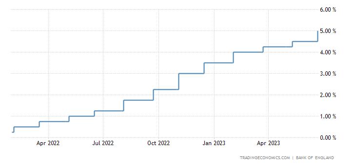 United Kingdom Interest Rate
