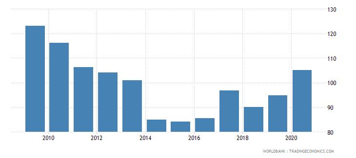 united kingdom international debt issues to gdp percent wb data