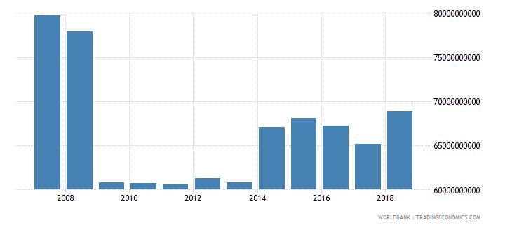 united kingdom international tourism expenditures us dollar wb data