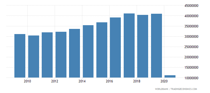 united kingdom international tourism number of arrivals wb data