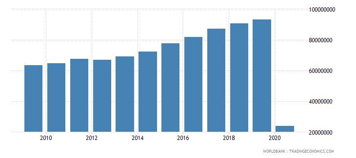 united kingdom international tourism number of departures wb data