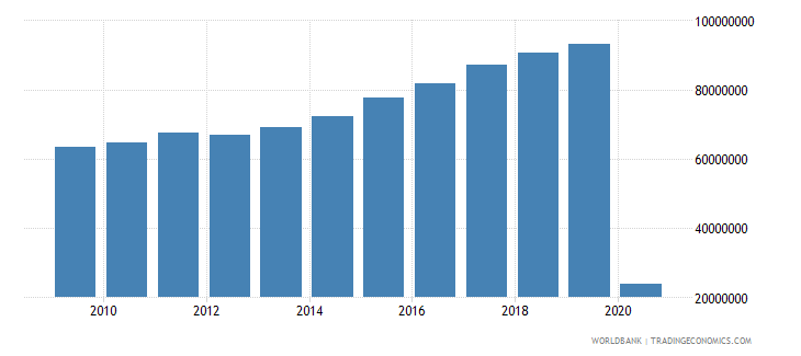 united kingdom international tourism number of departures wb data