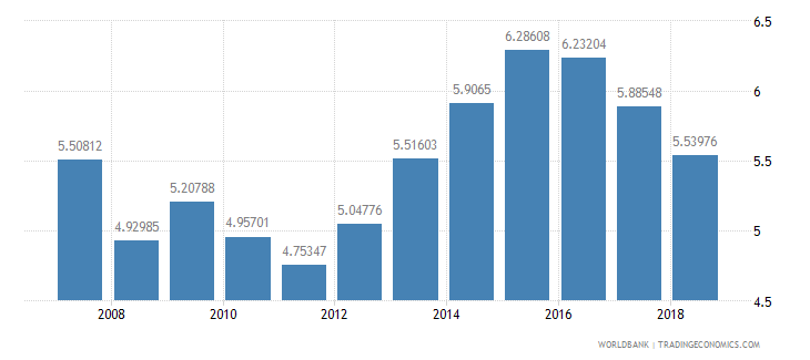 united kingdom international tourism receipts percent of total exports wb data