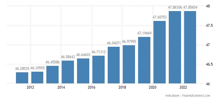 united kingdom labor force female percent of total labor force wb data
