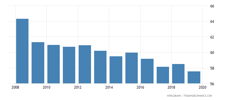 united kingdom labor force participation rate for ages 15 24 male percent national estimate wb data