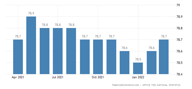 United Kingdom Economic Activity Rate