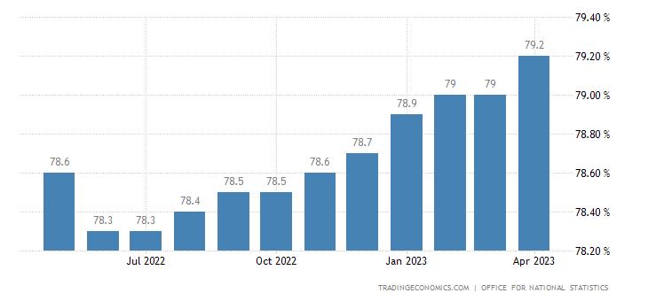 United Kingdom Economic Activity Rate