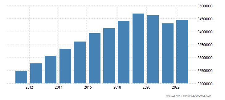 united kingdom labor force total wb data