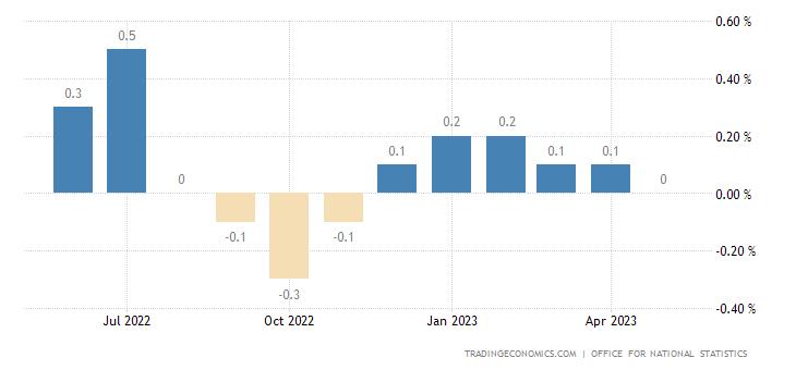 United Kingdom GDP 3-Month Average