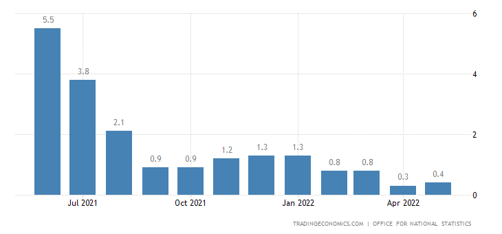 United Kingdom GDP 3-Month Average