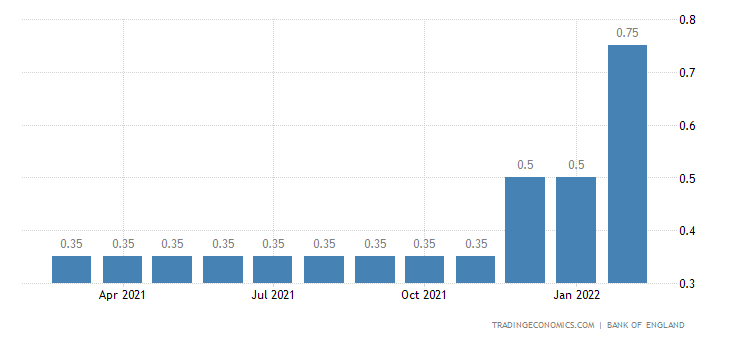 United Kingdom Operational Standing Lending Facility Rate