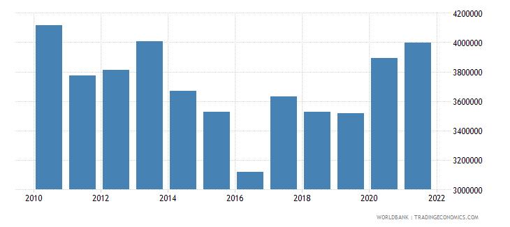 united kingdom liquid liabilities in millions usd 2000 constant wb data