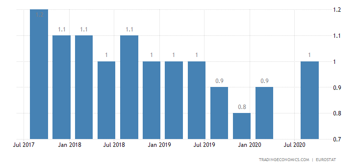 United Kingdom Long Term Unemployment Rate