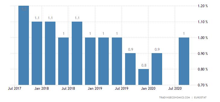 United Kingdom Long Term Unemployment Rate
