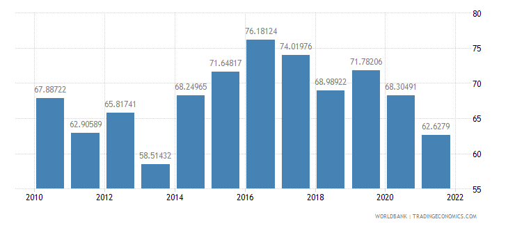 united kingdom manufactures exports percent of merchandise exports wb data