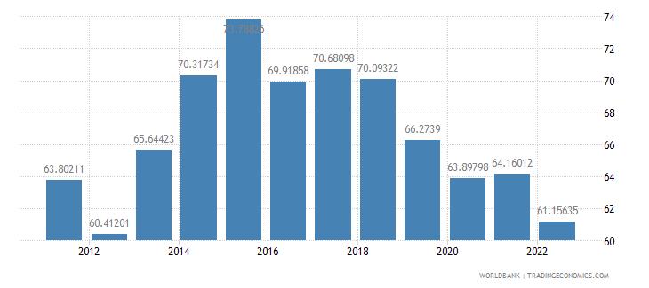 united kingdom manufactures imports percent of merchandise imports wb data