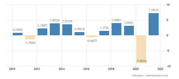 united kingdom manufacturing value added annual percent growth wb data