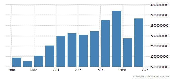 united kingdom manufacturing value added constant 2000 us dollar wb data