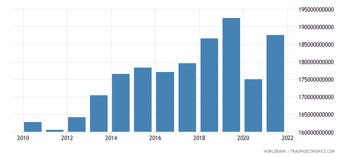 united kingdom manufacturing value added constant lcu wb data