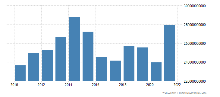 united kingdom manufacturing value added us dollar wb data